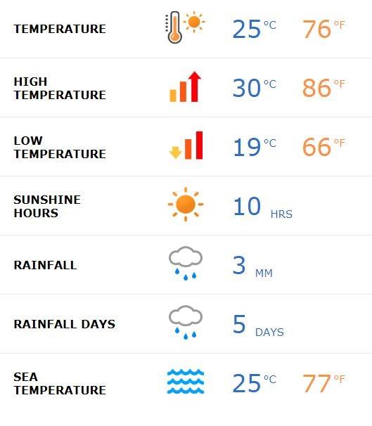 Sardinia weather August