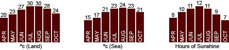 Sardinia monthly temperatures